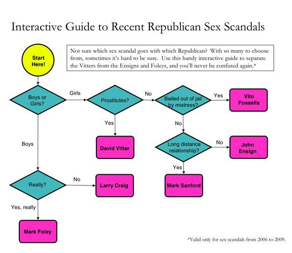repug-sex-scandal-flow-chart.jpg
